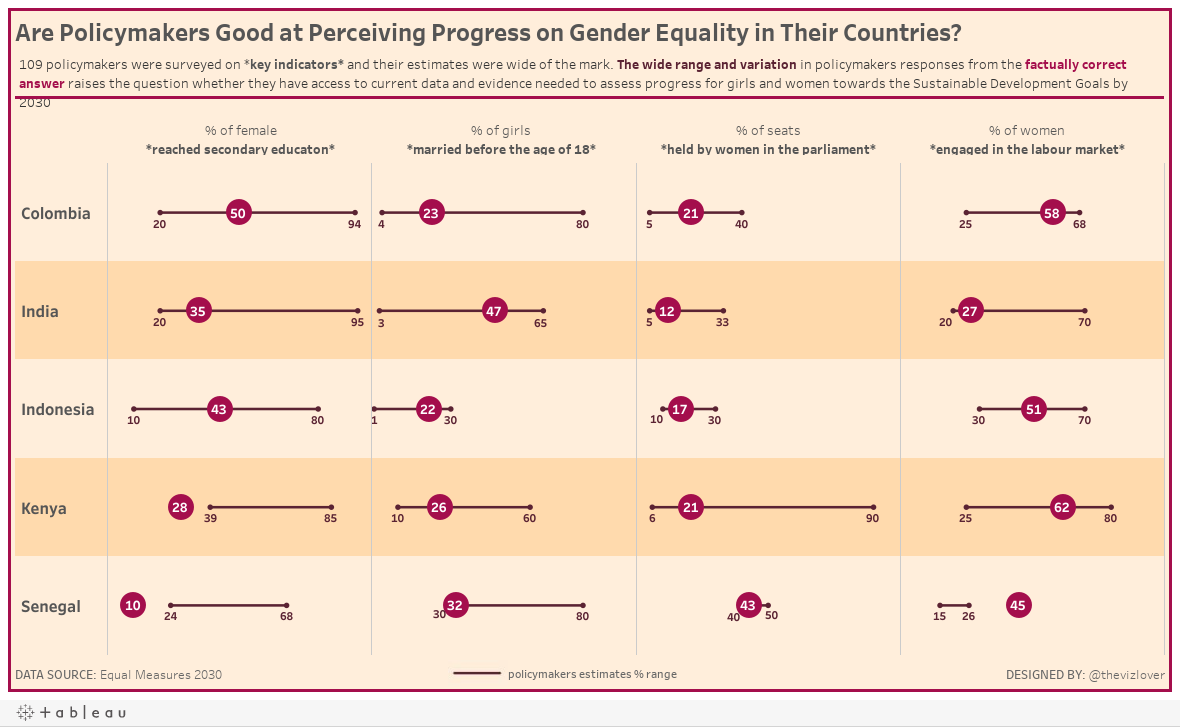 Are Policymakers Leveraging Data and Evidence to Progress Towards Gender Equality?