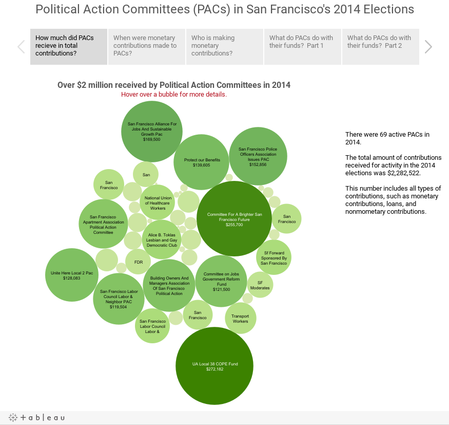 Political Action Committees (PACs) in San Francisco's 2014 Elections