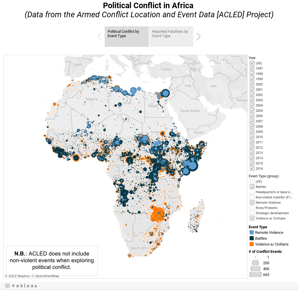 Political Conflict in Africa (Data from the Armed Conflict Location and Event Data [ACLED] Project)