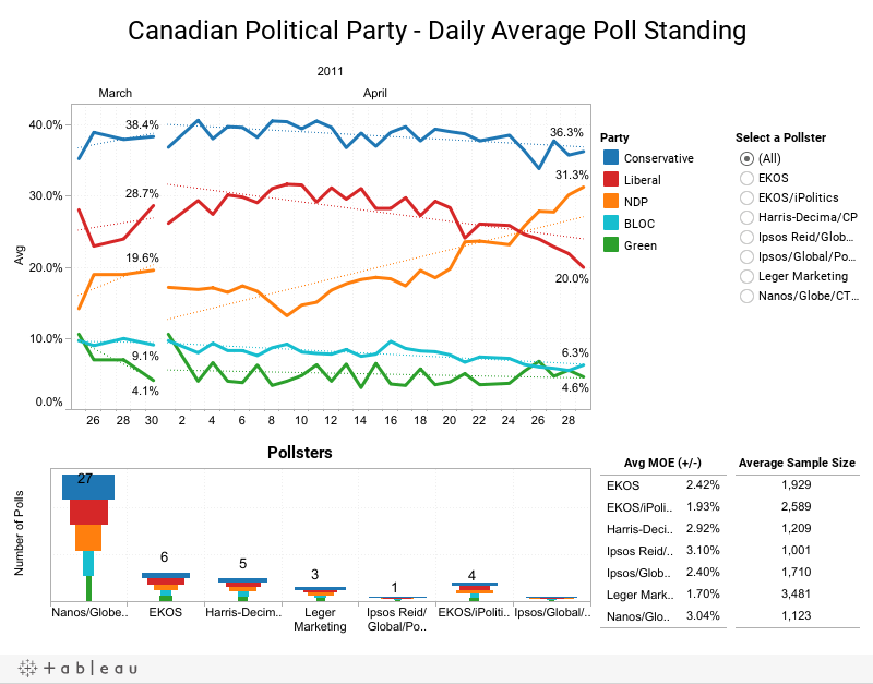 Canada Federal Election 2019 – Election Almanac