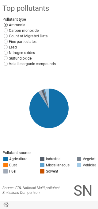 Pollutant Pie Chart - Mobile