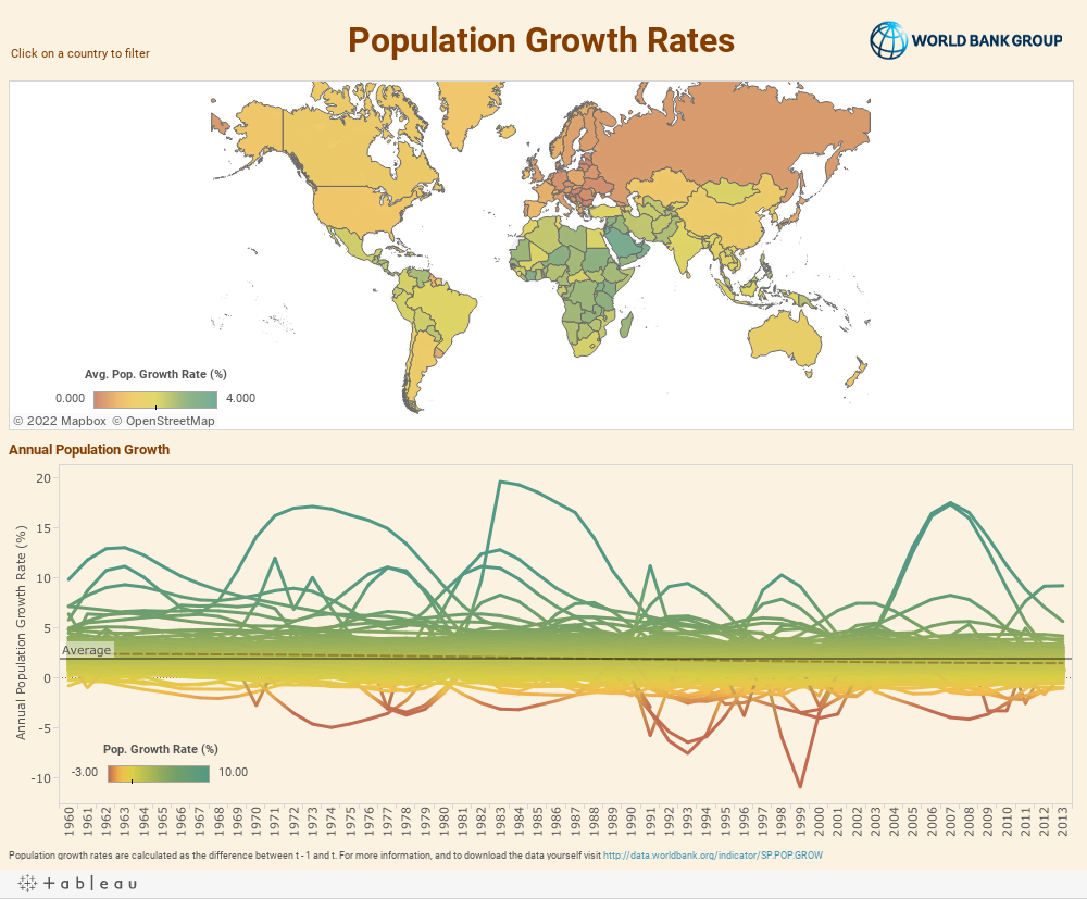 Population Growth Dashboard