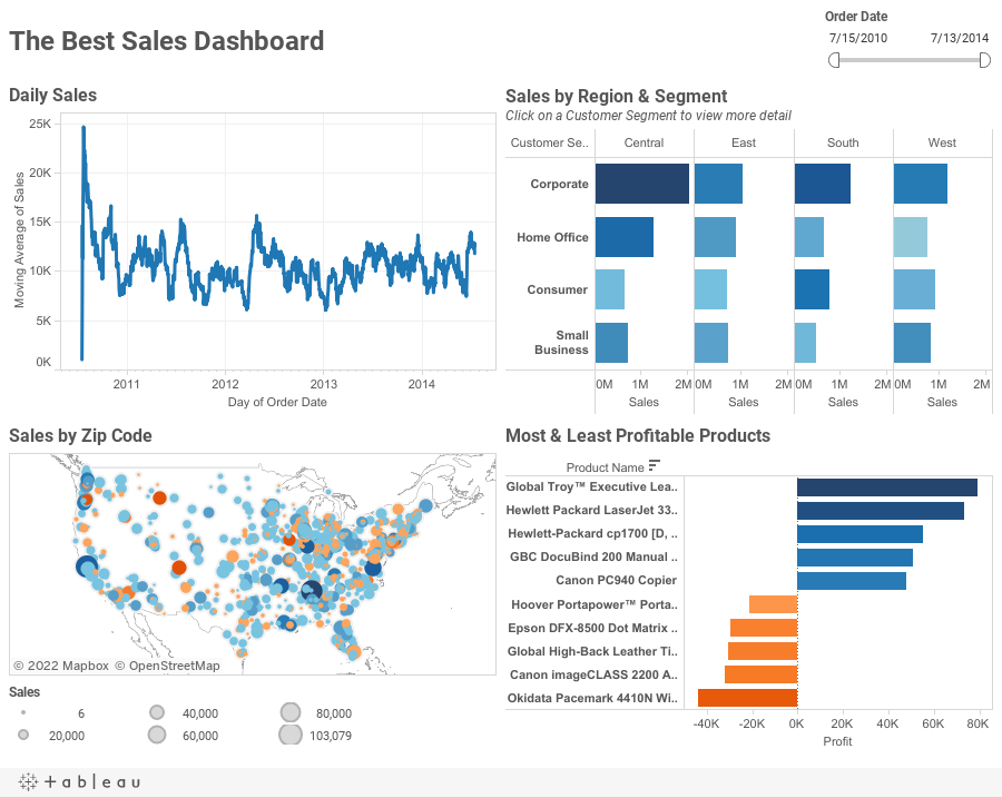 The Best Sales Dashboard