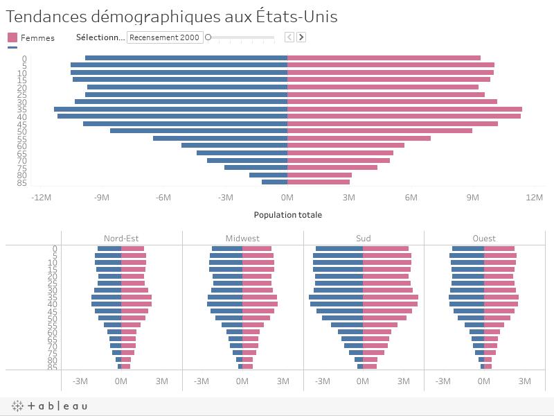 Tendances démographiques aux États-Unis