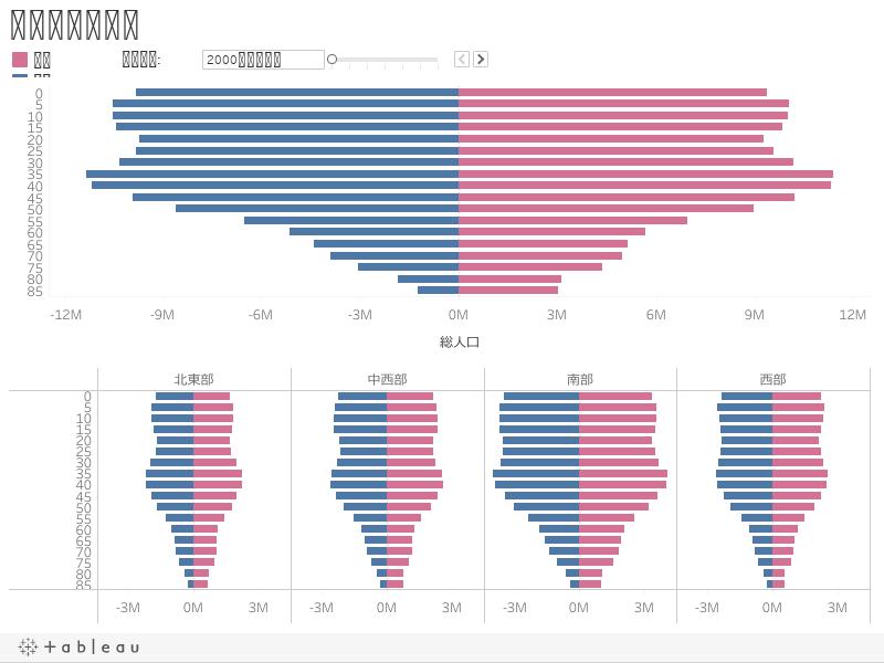 米国の人口動向