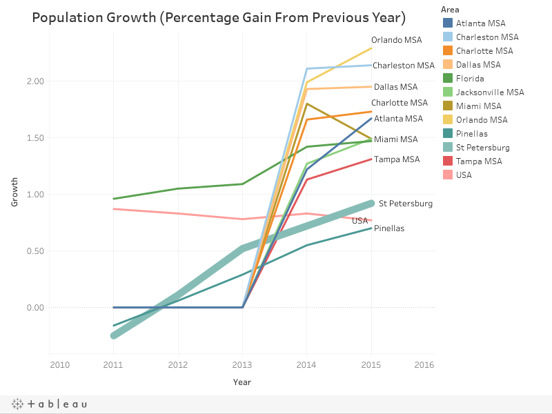 Population Growth (Percentage Gain From Previous Year)