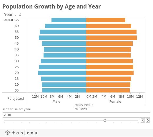 Pop Growth AgeYear Format