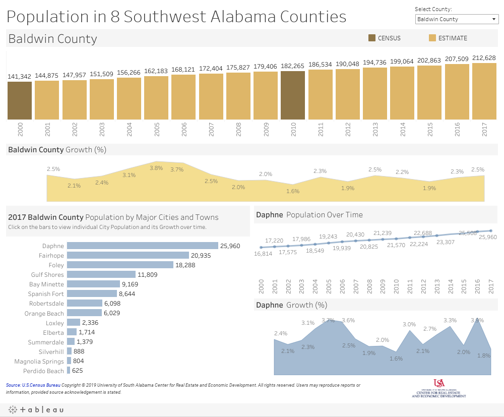 Population in 8 Southwest Alabama Counties Dashboard