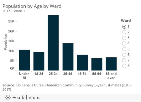 Age by Ward