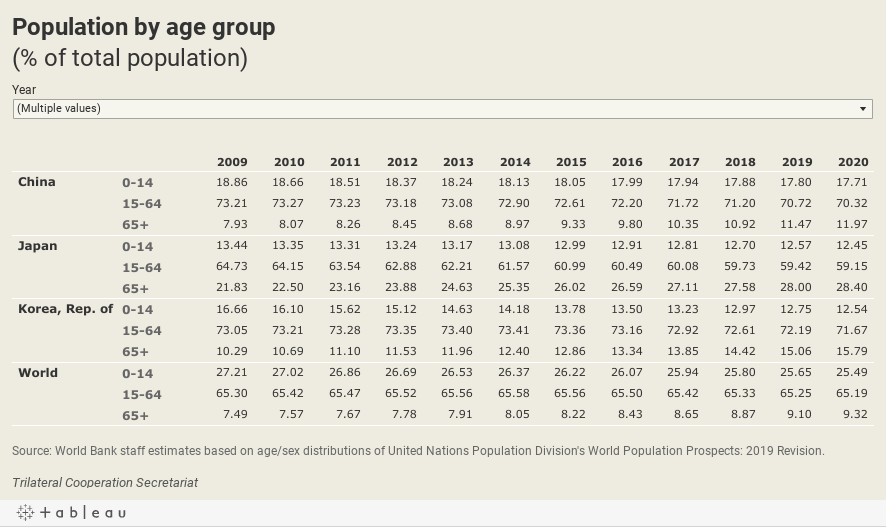 Population by age group(% of total population)