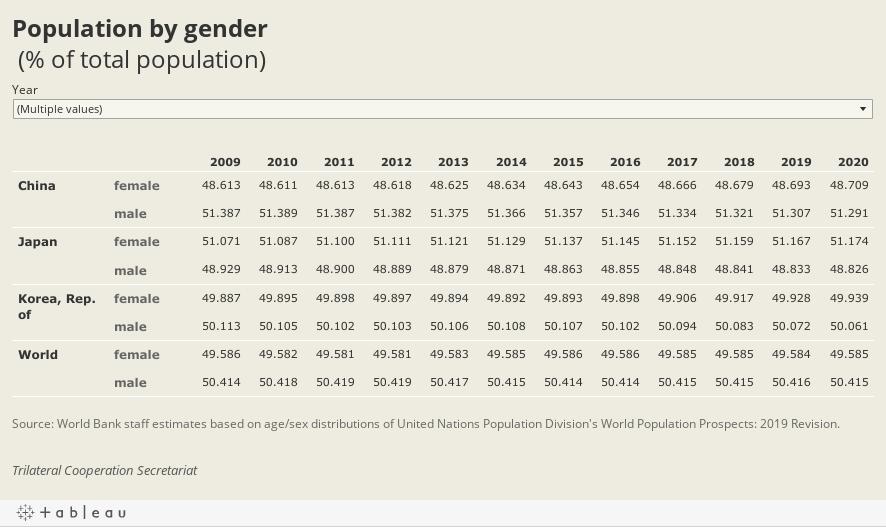 Population by gender (% of total population)