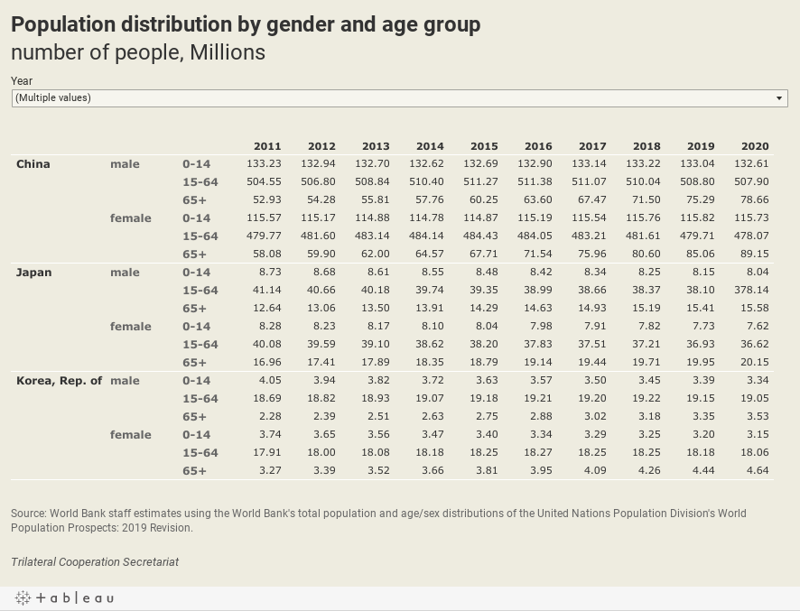 Population distribution by gender and age groupnumber of people, Millions