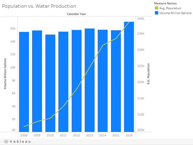 Population vs. Water Production
