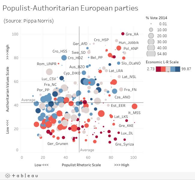 Populist-Authoritarian European parties