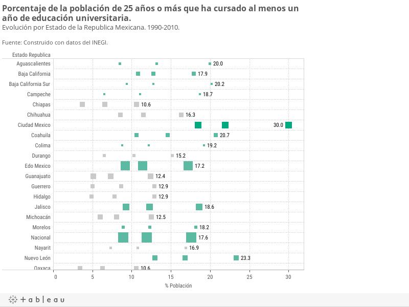 Porcentaje de la población de 25 años o más que ha cursado al menos un año de educación universitaria.Evolución por Estado de la Republica Mexicana. 1990-2010.Fuente: Construido con datos del INEGI.