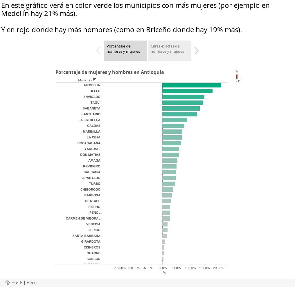 En este gráfico verá en color verde los municipios con más mujeres (por ejemplo en Medellín hay 21% más). Y en rojo donde hay más hombres (como en Briceño donde hay 19% más).