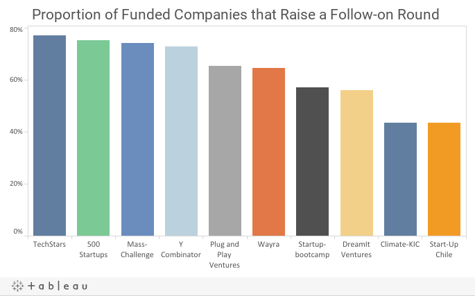 Porportion of Accelerator Funded Companies that Raise Follow-on Rounds