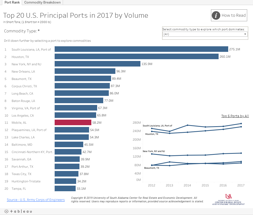 Top 20 US Ports by Volume Dashboard
