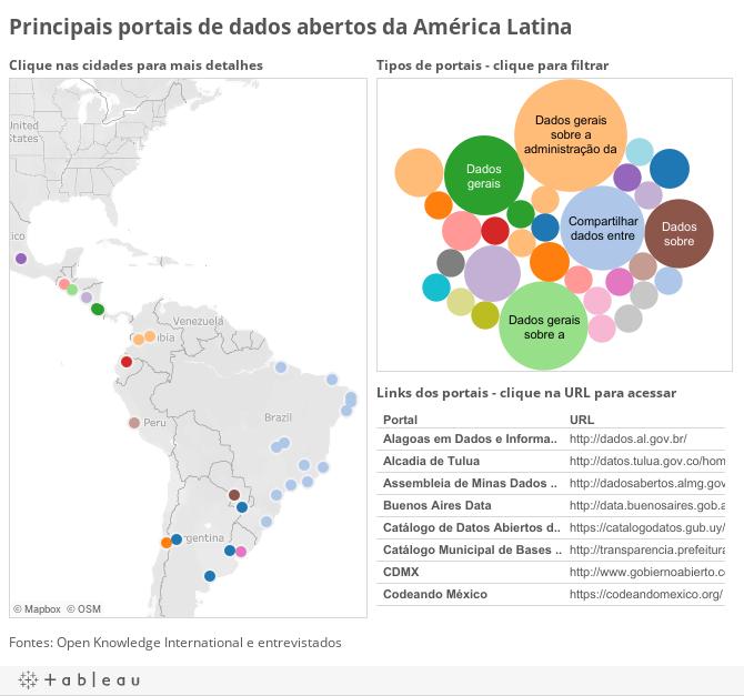 Apres_data_portals