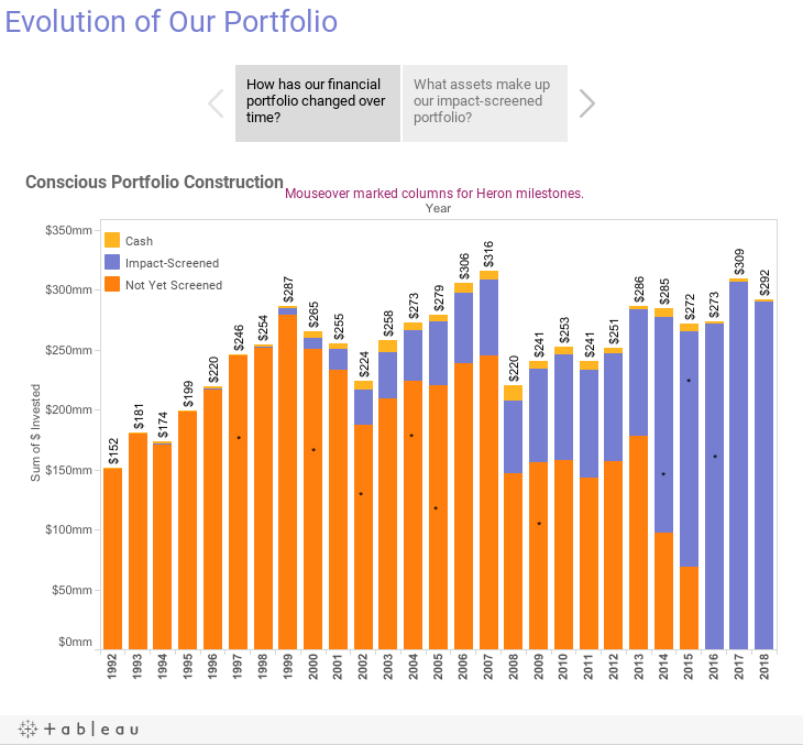 Evolution of Our Portfolio