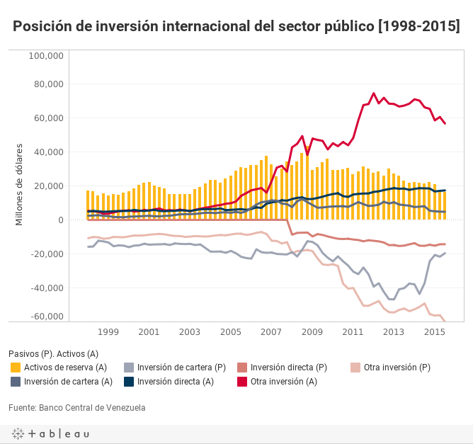 Posición de inversión internacional del sector público [1998-2015]
