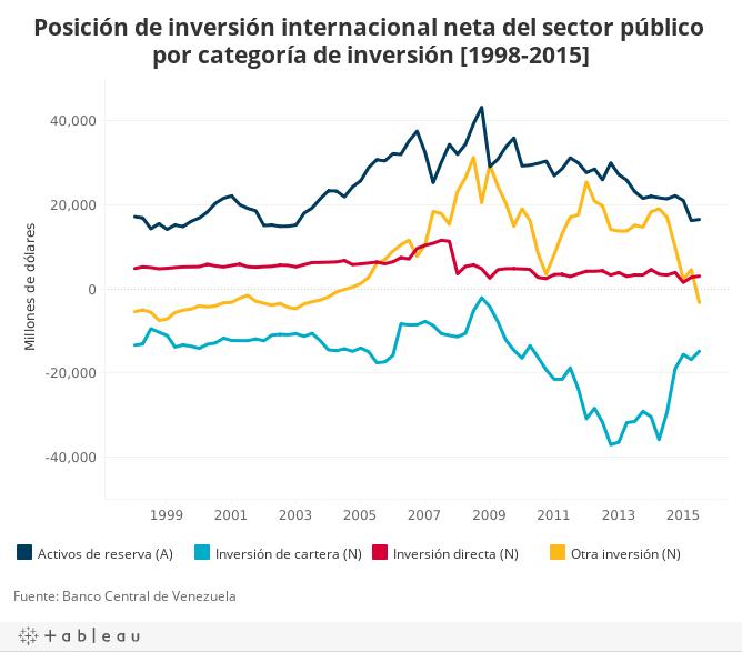Posición de inversión internacional neta del sector público por categoría de inversión [1998-2015]