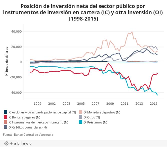Posición de inversión neta del sector público por instrumentos de inversión en cartera (IC) y otra inversión (OI) [1998-2015]