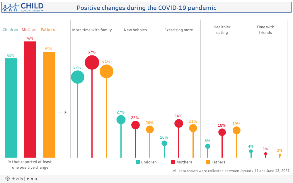 Positive changes during the pandemic
