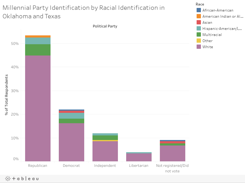 Millennial Party Identification by Racial Identification in Oklahoma and Texas