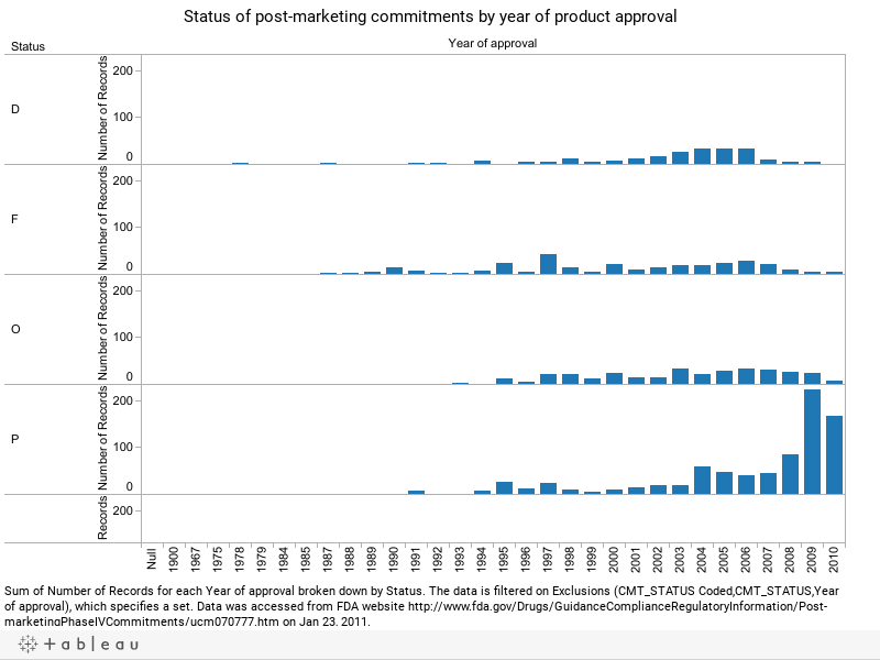 Status of post-marketing commitments by year of product approval