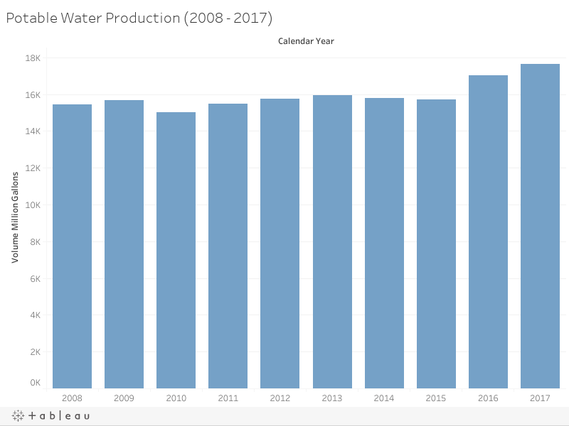 Potable Water Production (2008 - 2017)