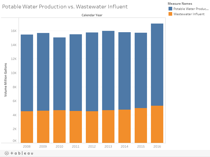 Potable Water Production vs. Wastewater Influent