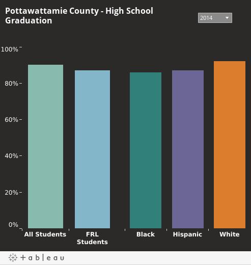 High School Graduation Rates in Pottawattamie County