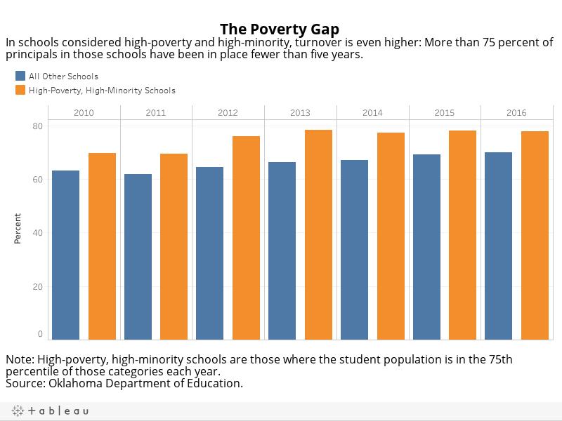 Poverty Gap Principals