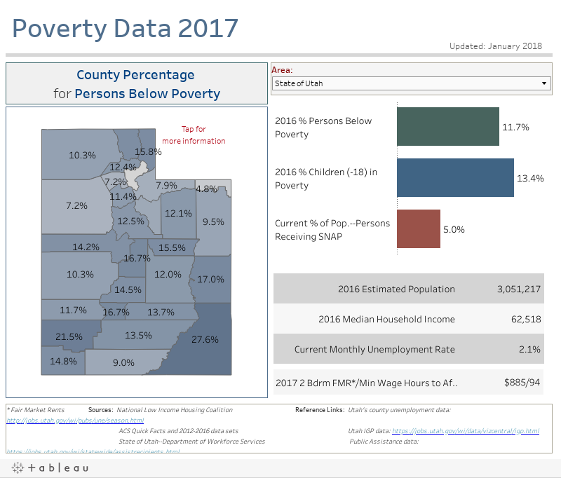 Poverty Data 2017