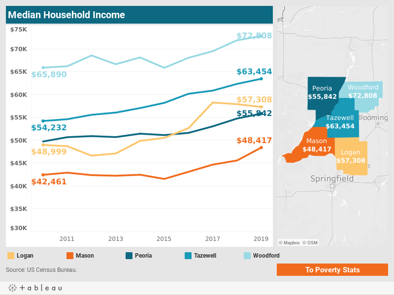 Median Household Income - CEDS