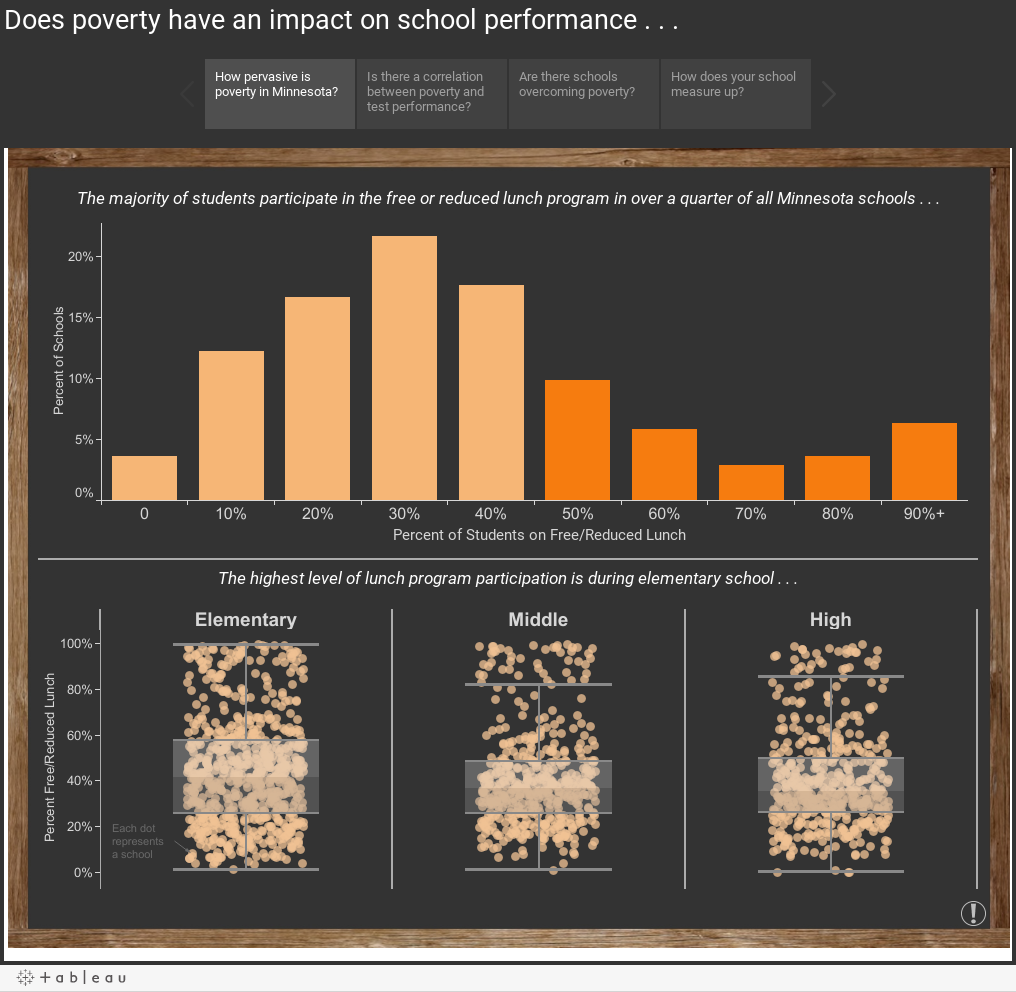Does poverty have an impact on school performance . . .