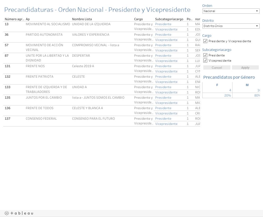 Conocé todas las precandidaturas Nacionales, provinciales y municipales