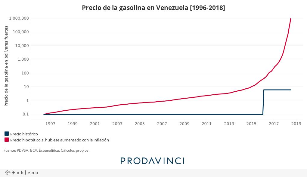Precio de la gasolina en Venezuela [1996-2018]