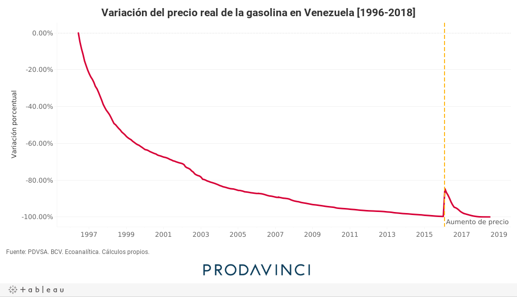 Variación del precio real de la gasolina en Venezuela [1996-2018]