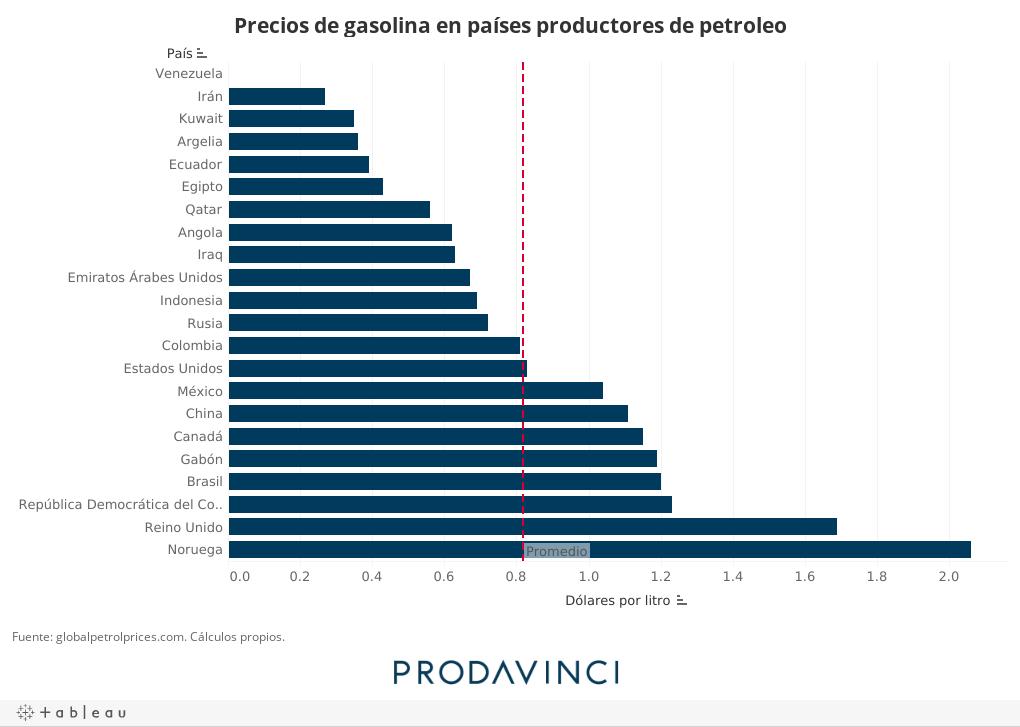 Precios de gasolina en países productores de petroleo