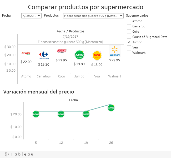 Comparar productos por supermercado