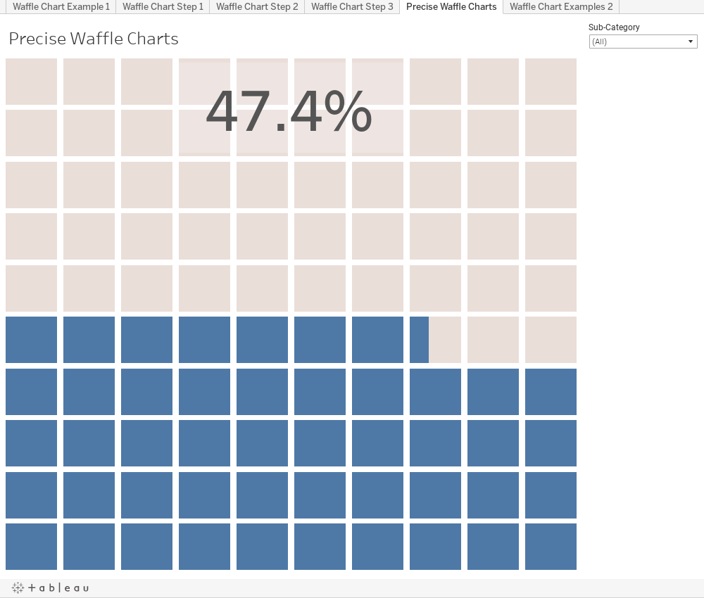 Tremendous Viz Variety Show When To Use Precise Waffle Charts Beutiful Home Inspiration Cosmmahrainfo
