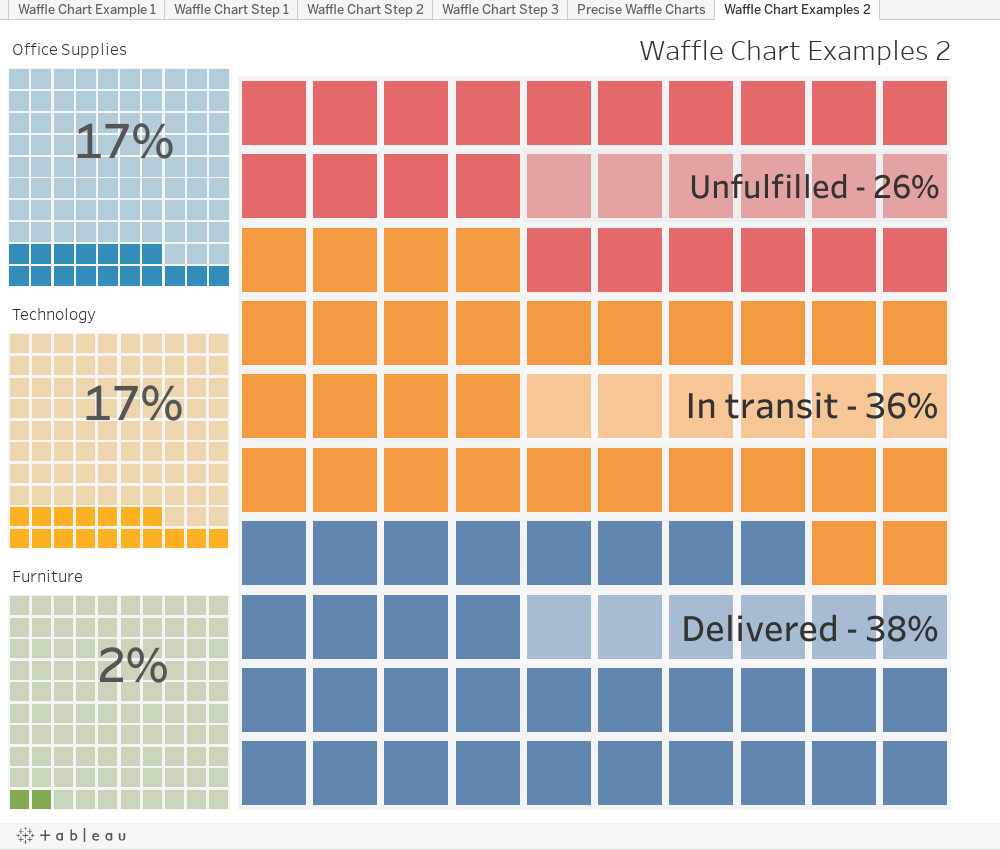 Brilliant Viz Variety Show When To Use Precise Waffle Charts Beutiful Home Inspiration Cosmmahrainfo