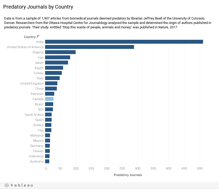 Predatory Journals by Country