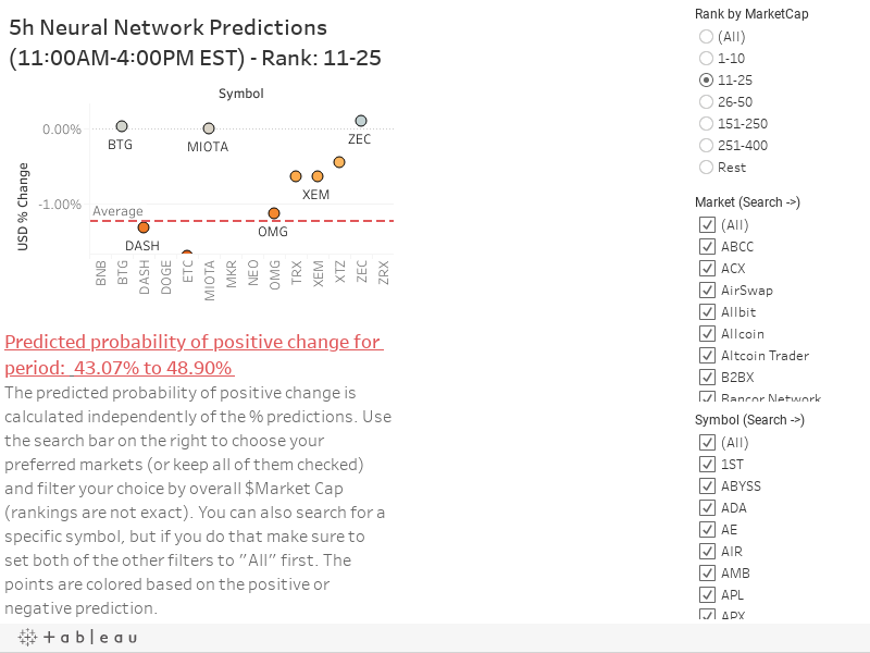 5h Neural Network Predictions (11:00AM-4:00PM EST) - Rank: 26-50