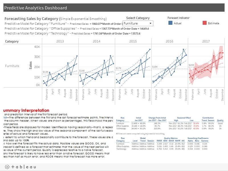 Predictive Analytics Dashboard V0.2