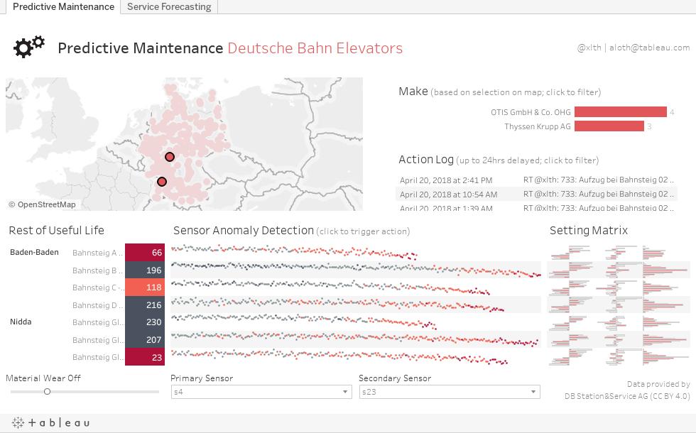 Predictive Maintenance Deutsche Bahn Elevators