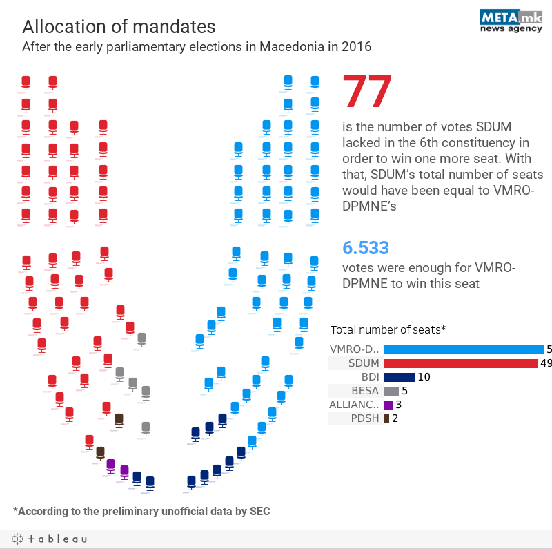 Allocation of mandates  After the early parliamentary elections in Macedonia in 2016