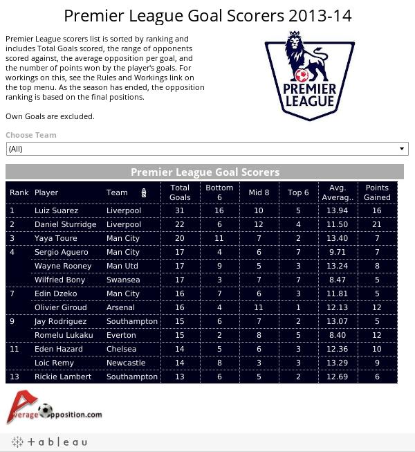 Premier League Goal Scorers 2013-14